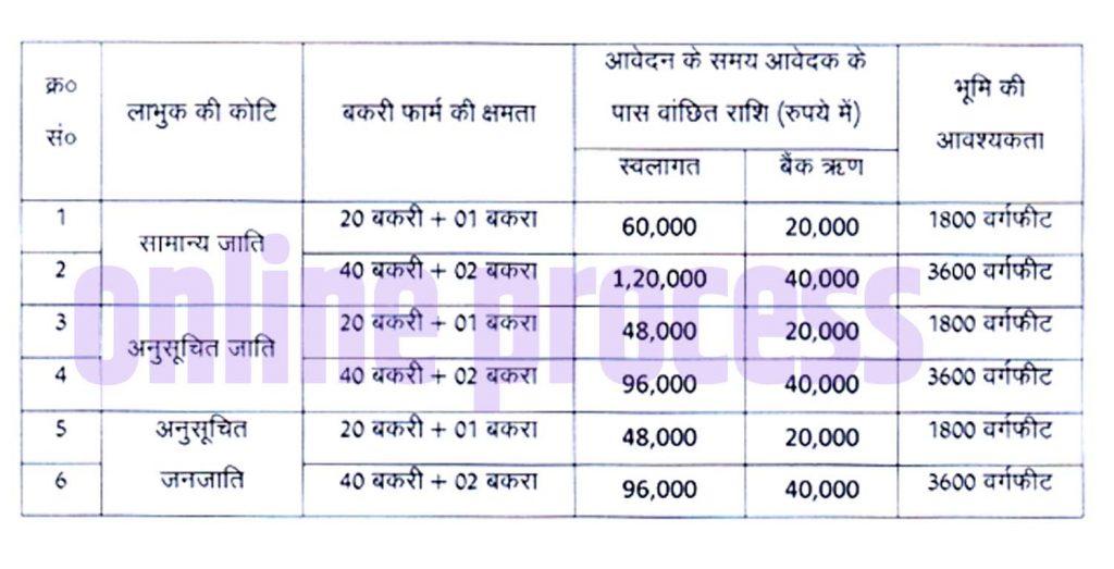 bakri Palan Online Form Bihar 2020