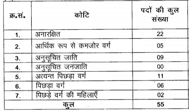 BPSC CDPO Apply Online   Bal Vikas Pariyojna Online Form 2021   BPSC Bal Vikas Pariyojna Bihar Online 2021